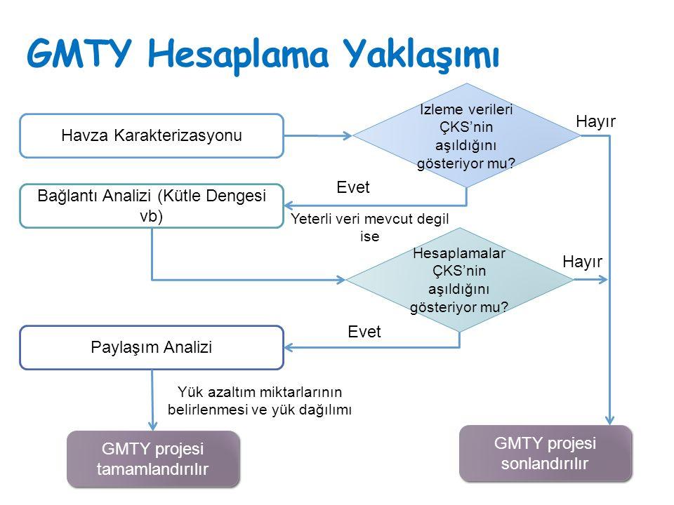 GMTY Hesaplama Yaklaşımı
