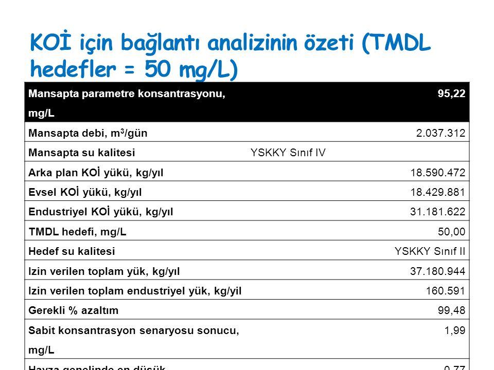 KOİ için bağlantı analizinin özeti (TMDL hedefler = 50 mg/L)
