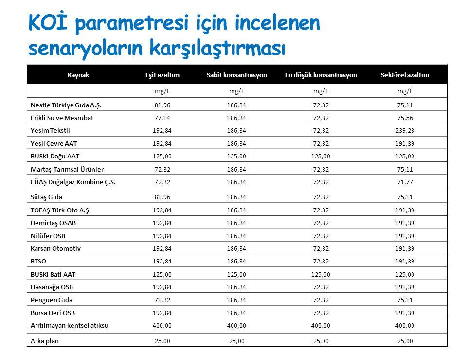 KOİ parametresi için incelenen senaryoların karşılaştırması