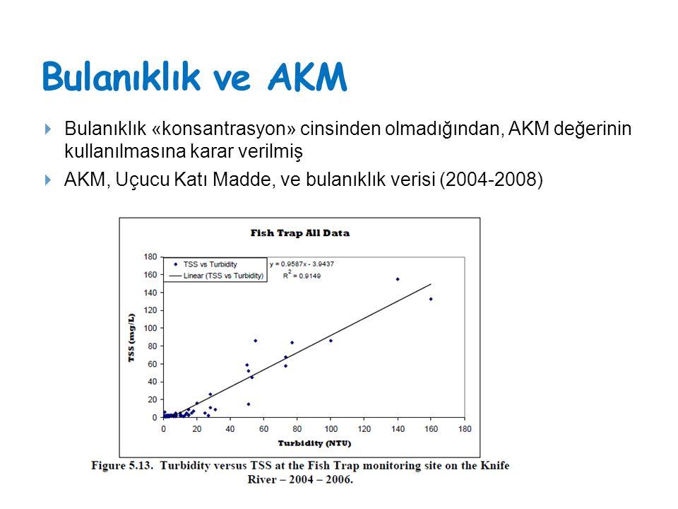 Bulanıklık ve AKM Bulanıklık «konsantrasyon» cinsinden olmadığından, AKM değerinin kullanılmasına karar verilmiş.