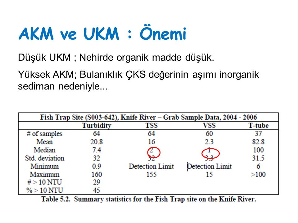AKM ve UKM : Önemi Düşük UKM ; Nehirde organik madde düşük.