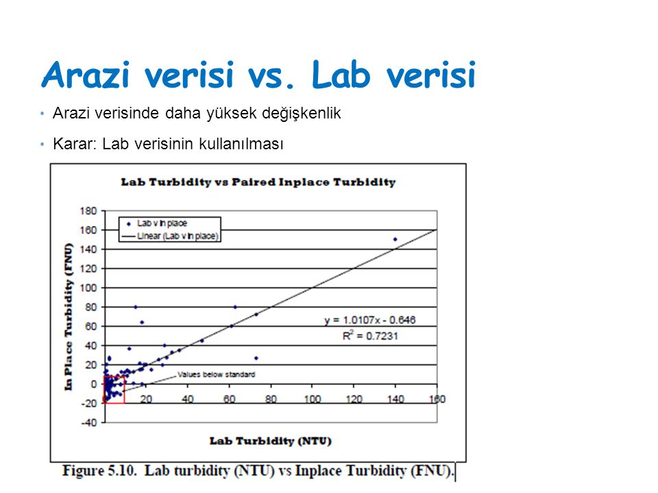 Arazi verisi vs. Lab verisi