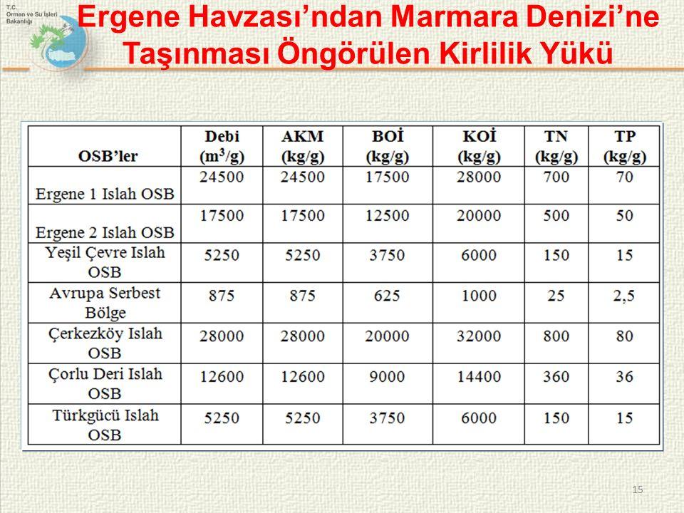 Ergene Havzası'ndan Marmara Denizi'ne Taşınması Öngörülen Kirlilik Yükü