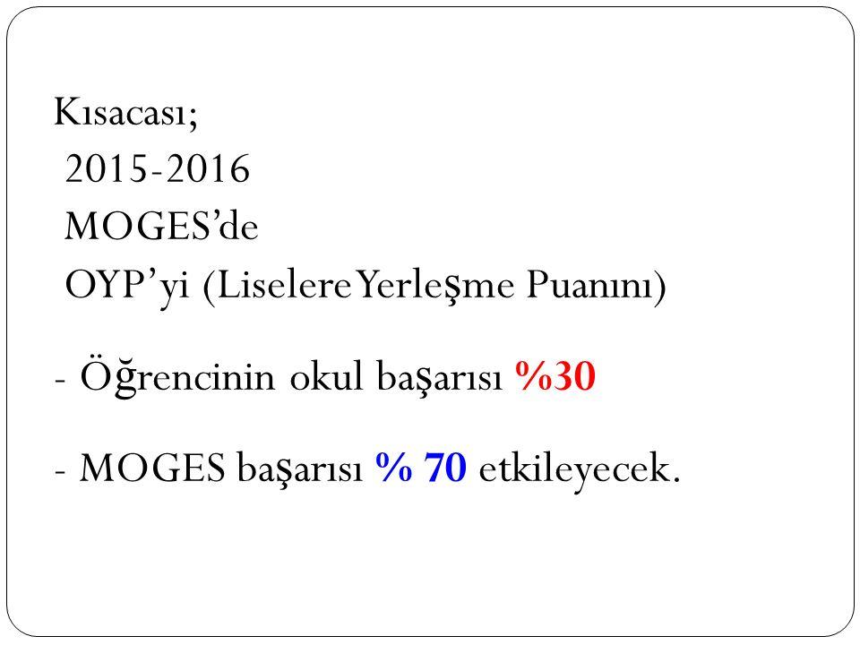 Kısacası; 2015-2016. MOGES'de. OYP'yi (Liselere Yerleşme Puanını) - Öğrencinin okul başarısı %30.