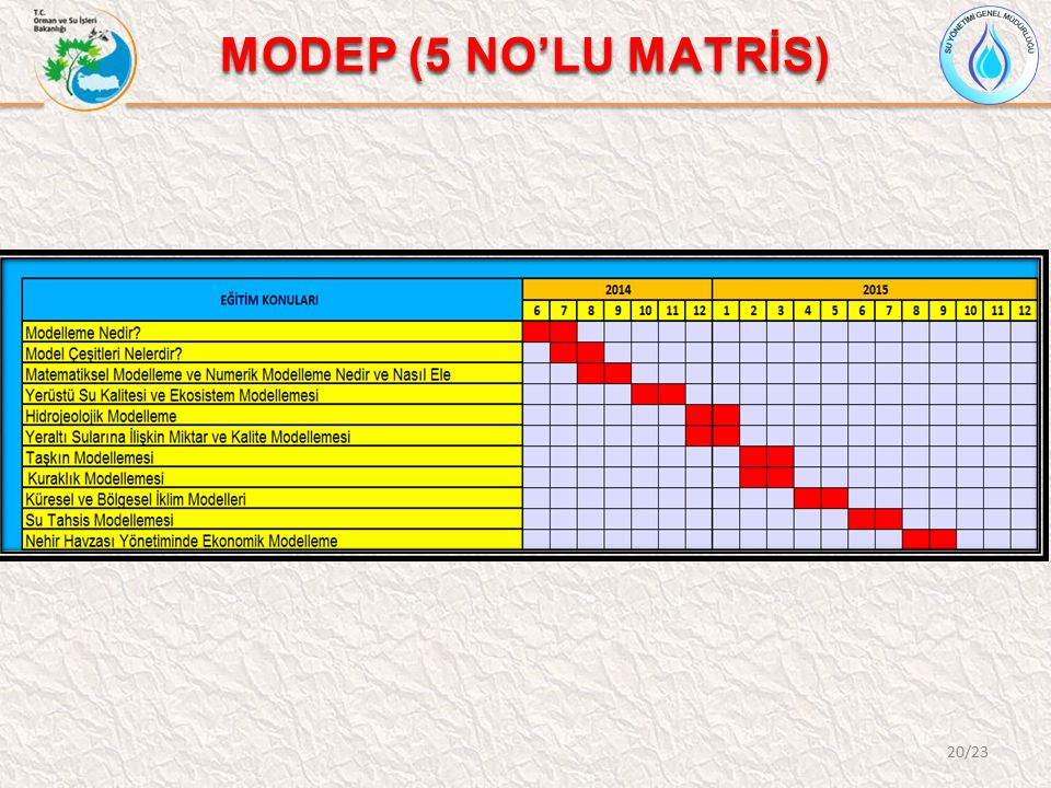 MODEP (5 NO'LU MATRİS)