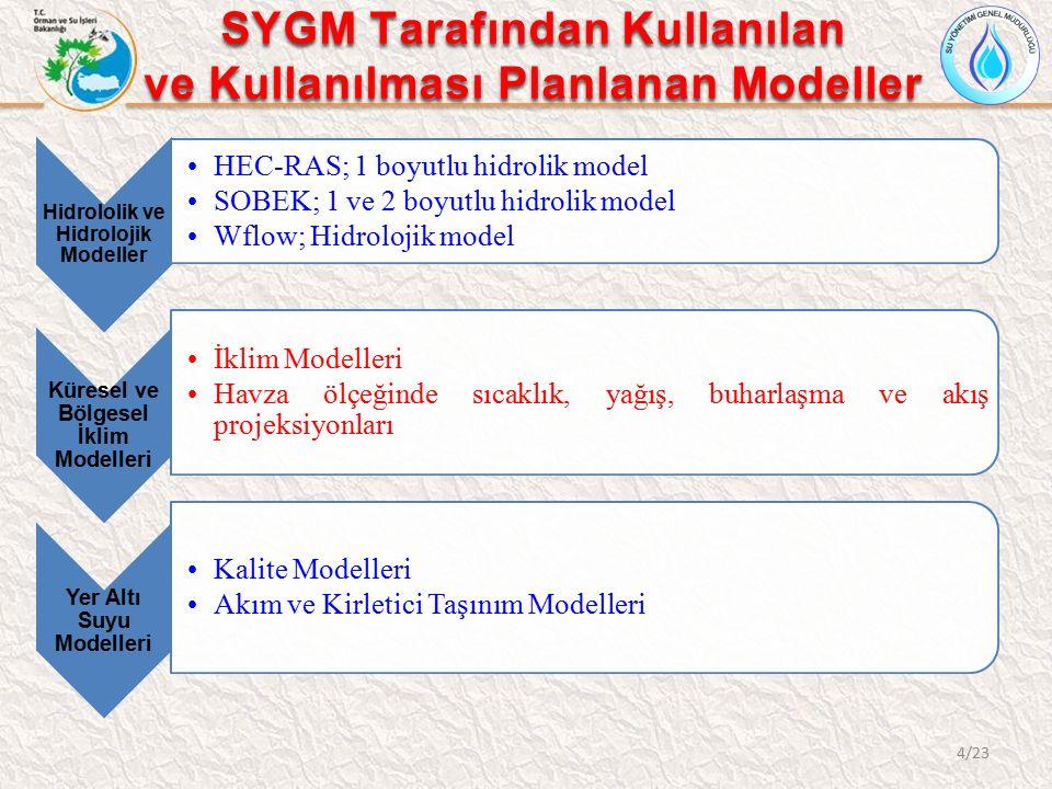 SYGM Tarafından Kullanılan ve Kullanılması Planlanan Modeller