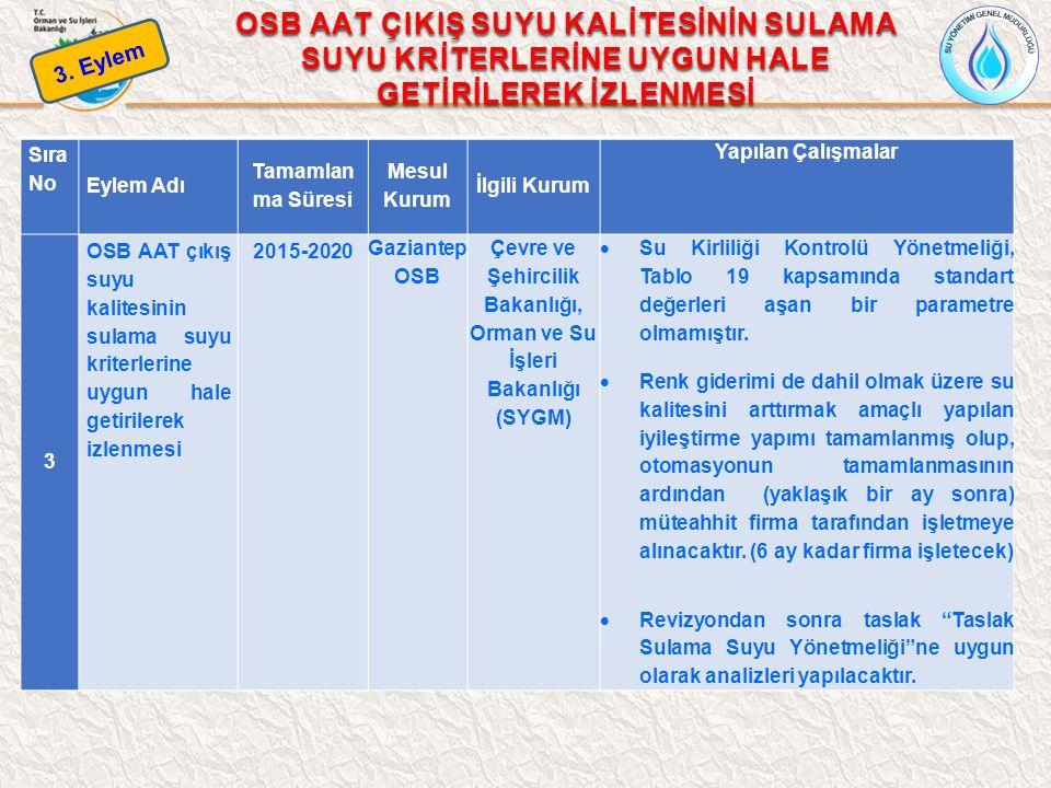 Çevre ve Şehircilik Bakanlığı, Orman ve Su İşleri Bakanlığı (SYGM)