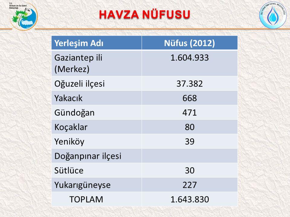 HAVZA NÜFUSU Yerleşim Adı Nüfus (2012) Gaziantep ili (Merkez)