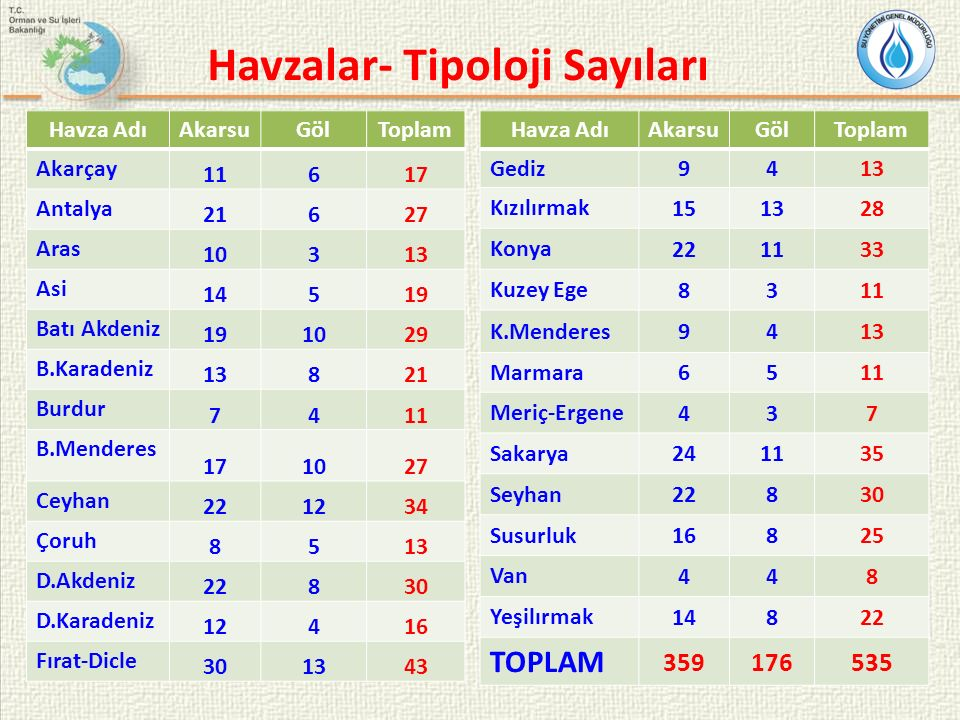 Havzalar- Tipoloji Sayıları