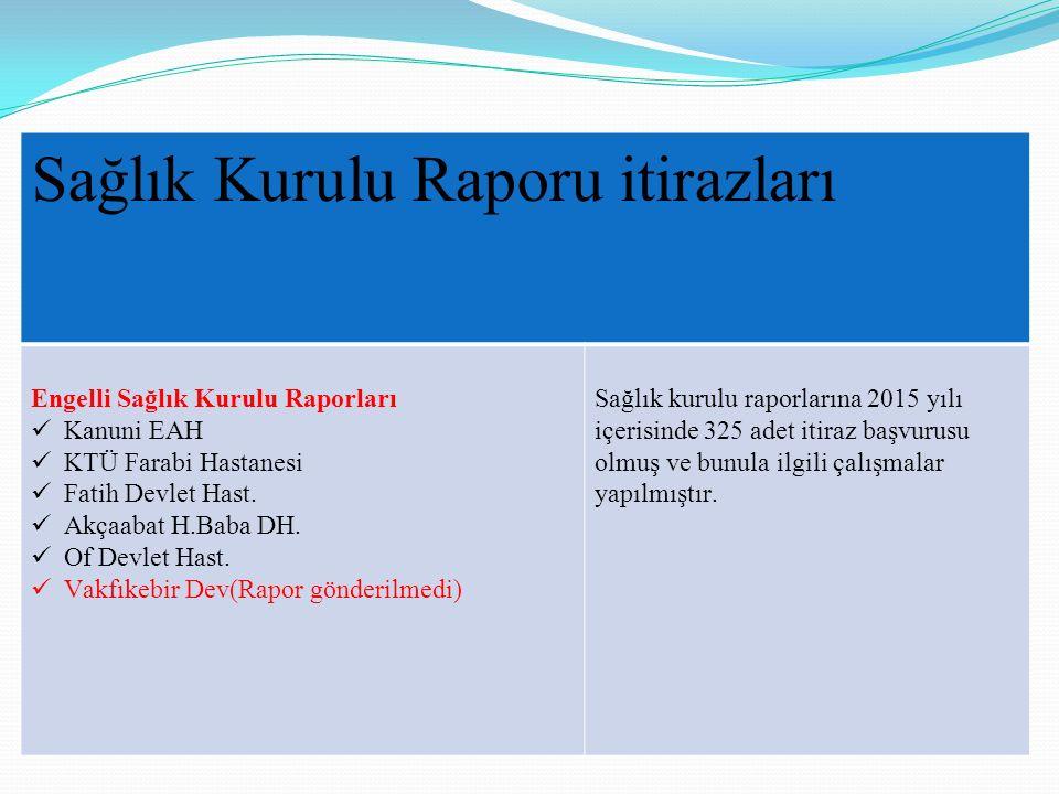 Sağlık Kurulu Raporu itirazları