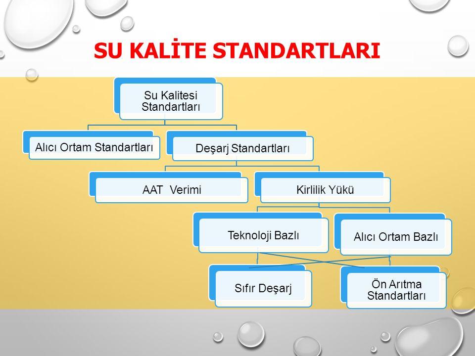 SU KALİTE STANDARTLARI