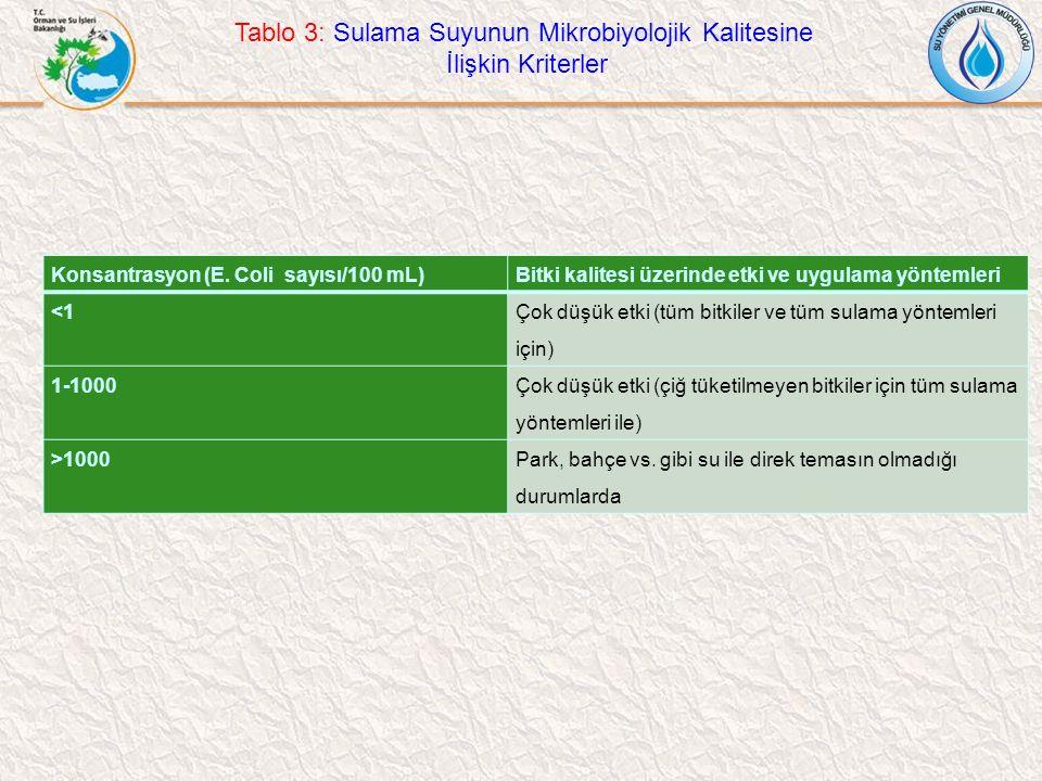 Tablo 3: Sulama Suyunun Mikrobiyolojik Kalitesine