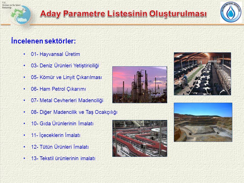 Aday Parametre Listesinin Oluşturulması
