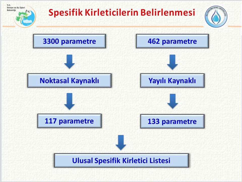 Spesifik Kirleticilerin Belirlenmesi Ulusal Spesifik Kirletici Listesi