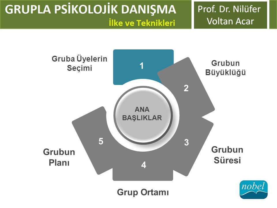 Grubun Süresi Grubun Planı Grup Ortamı