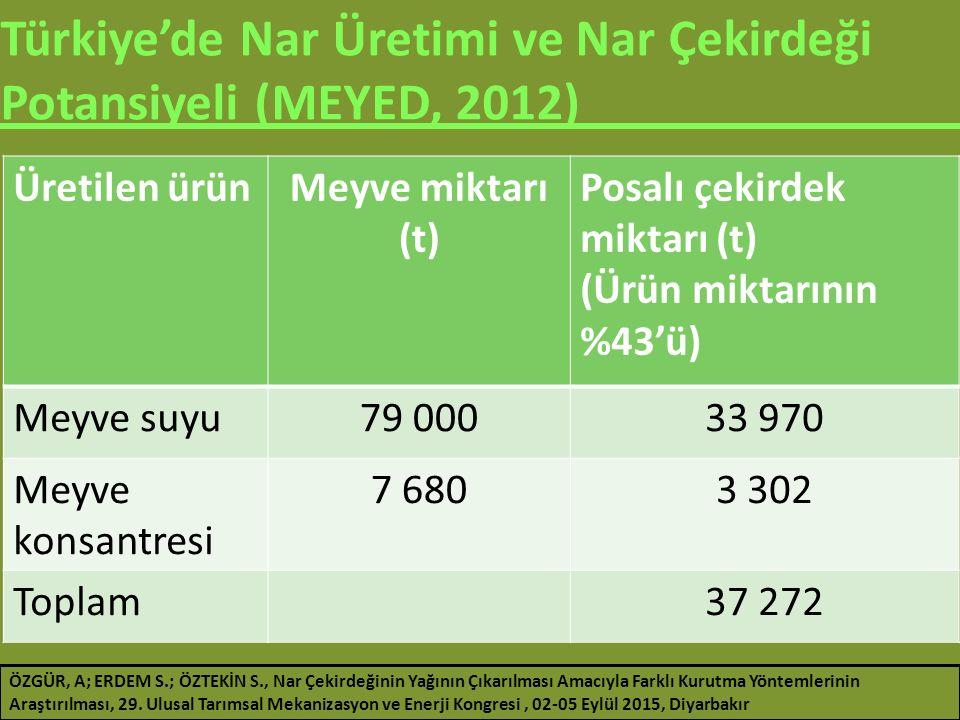 Türkiye'de Nar Üretimi ve Nar Çekirdeği Potansiyeli (MEYED, 2012)