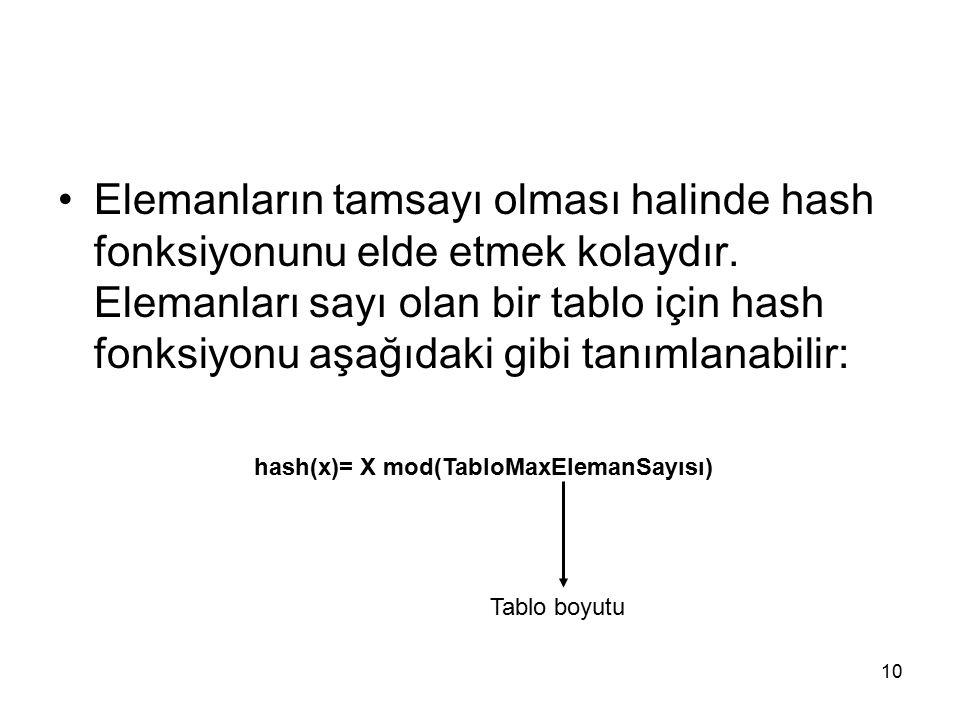 hash(x)= X mod(TabloMaxElemanSayısı)