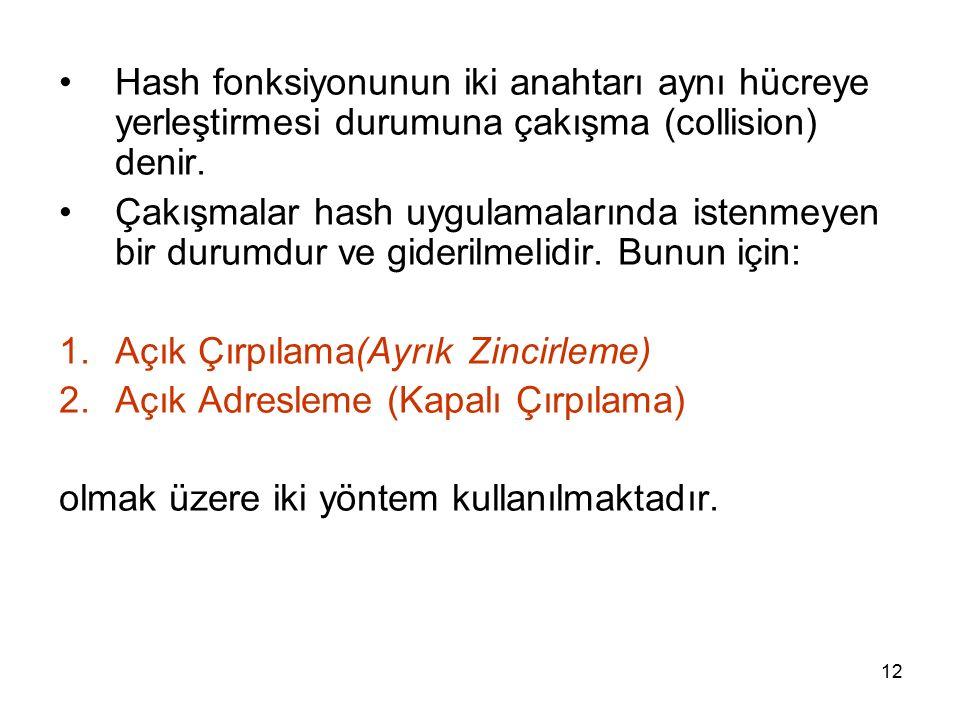 Hash fonksiyonunun iki anahtarı aynı hücreye yerleştirmesi durumuna çakışma (collision) denir.