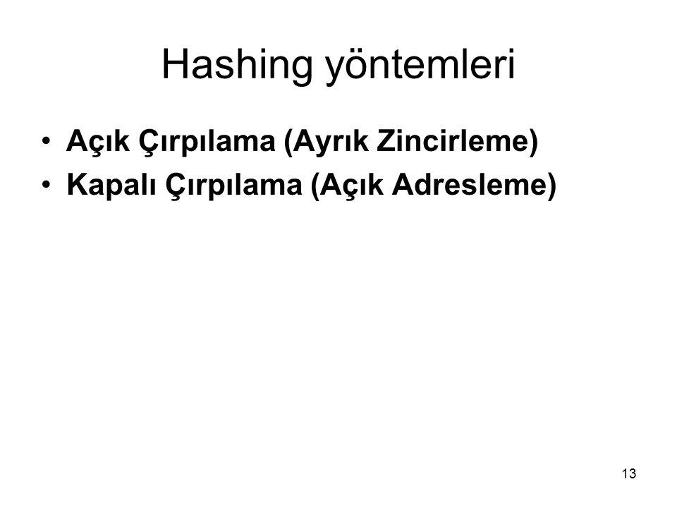 Hashing yöntemleri Açık Çırpılama (Ayrık Zincirleme)