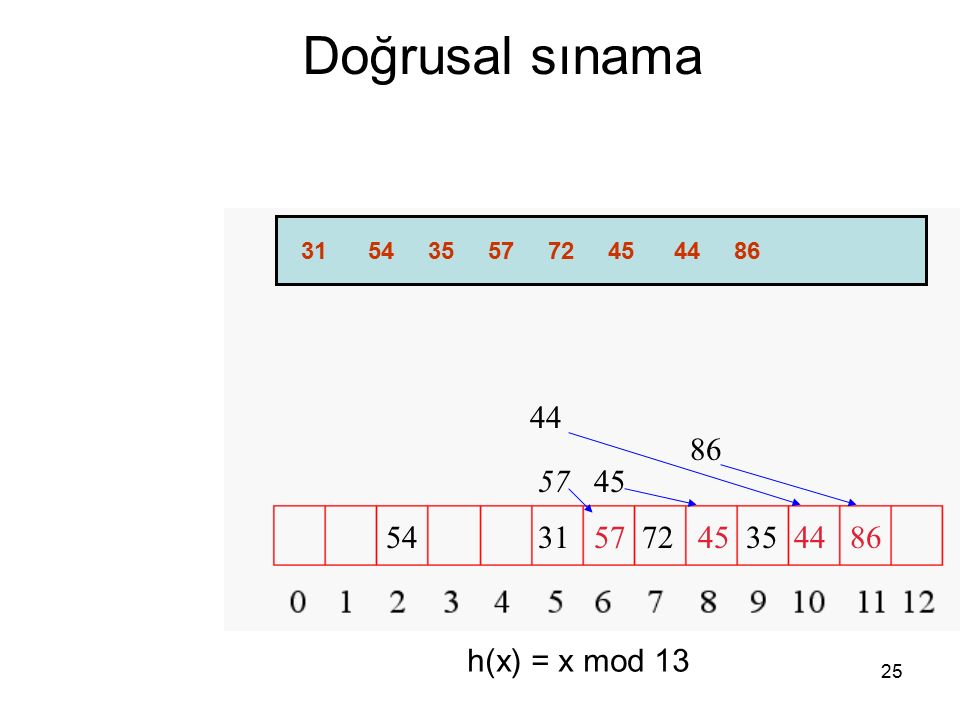 Doğrusal sınama 44 86 57 45 54 31 57 72 45 35 44 86 h(x) = x mod 13