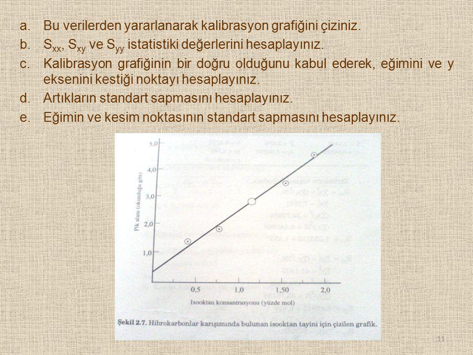 Bu verilerden yararlanarak kalibrasyon grafiğini çiziniz.