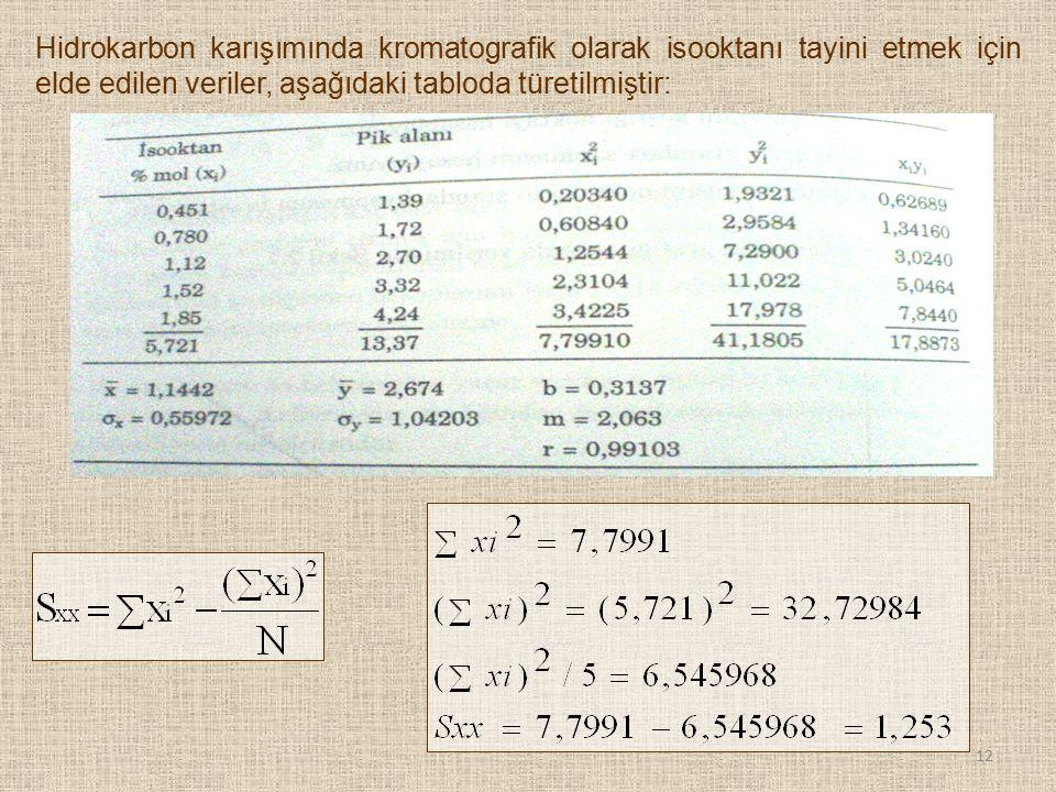 Hidrokarbon karışımında kromatografik olarak isooktanı tayini etmek için elde edilen veriler, aşağıdaki tabloda türetilmiştir: