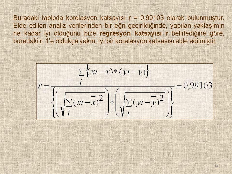 Buradaki tabloda korelasyon katsayısı r = 0,99103 olarak bulunmuştur