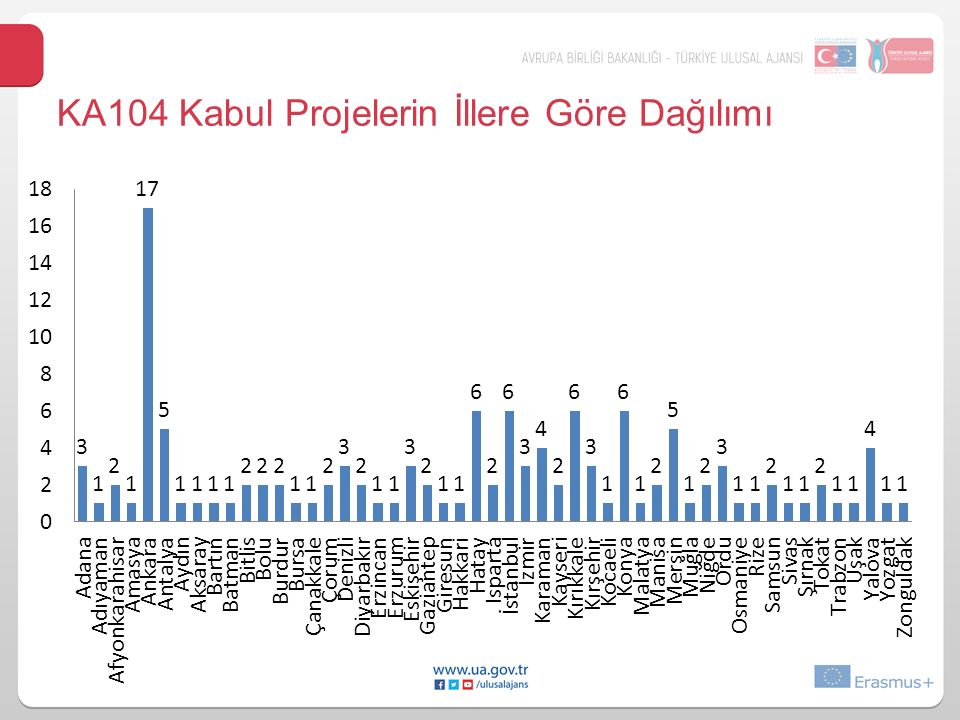 KA104 Kabul Projelerin İllere Göre Dağılımı