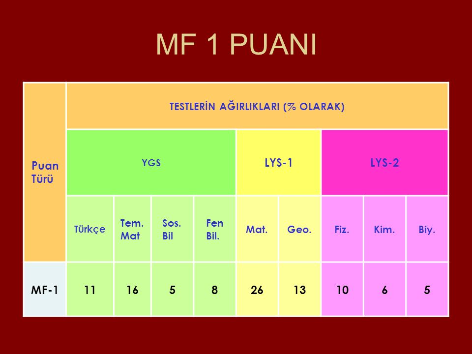 MF 1 PUANI MF-1 11 16 5 8 26 13 10 6 Puan Türü LYS-1 LYS-2