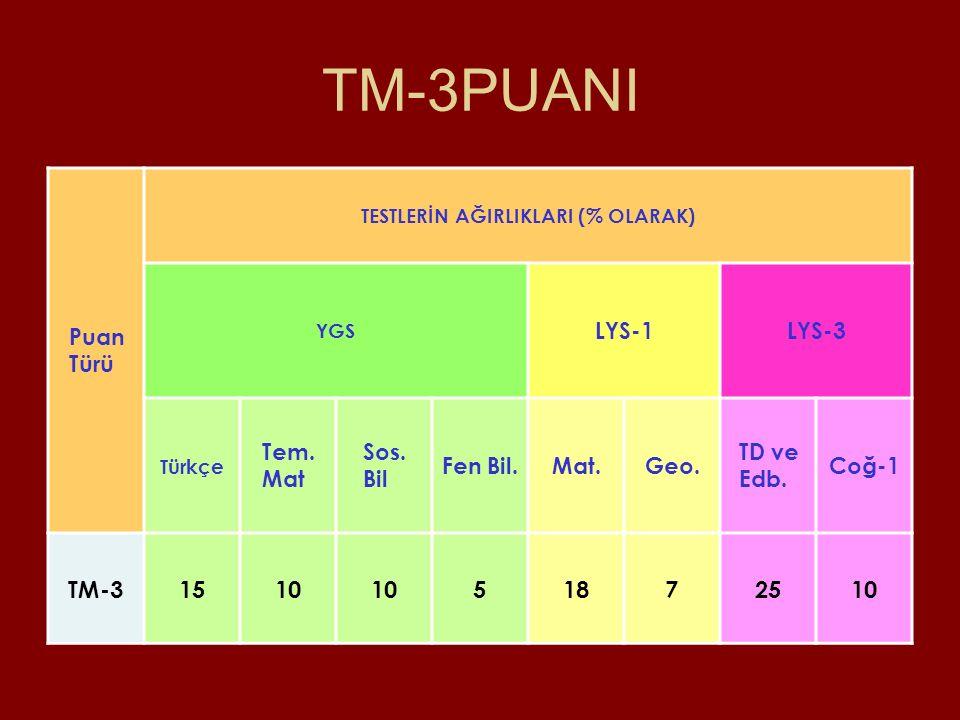 TM-3PUANI TM-3 15 10 5 18 7 25 Puan Türü LYS-1 LYS-3 Tem. Mat Sos. Bil