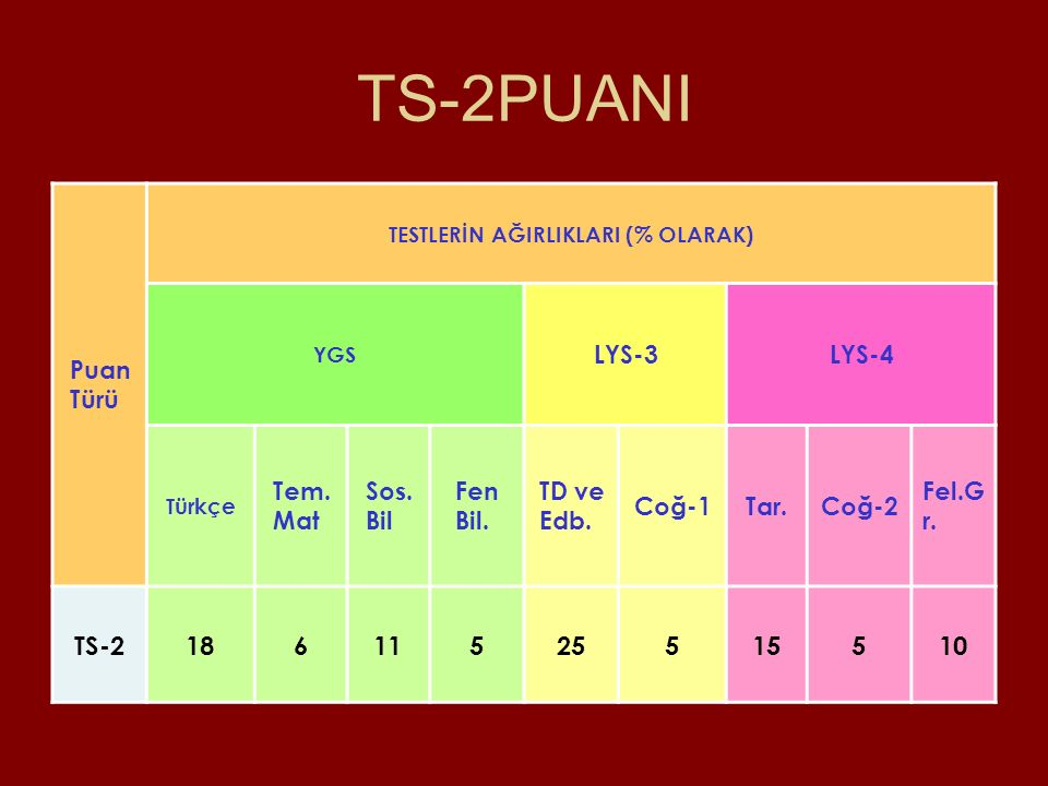 TS-2PUANI TS-2 18 6 11 5 25 15 10 Puan Türü LYS-3 LYS-4 Tem. Mat Sos.