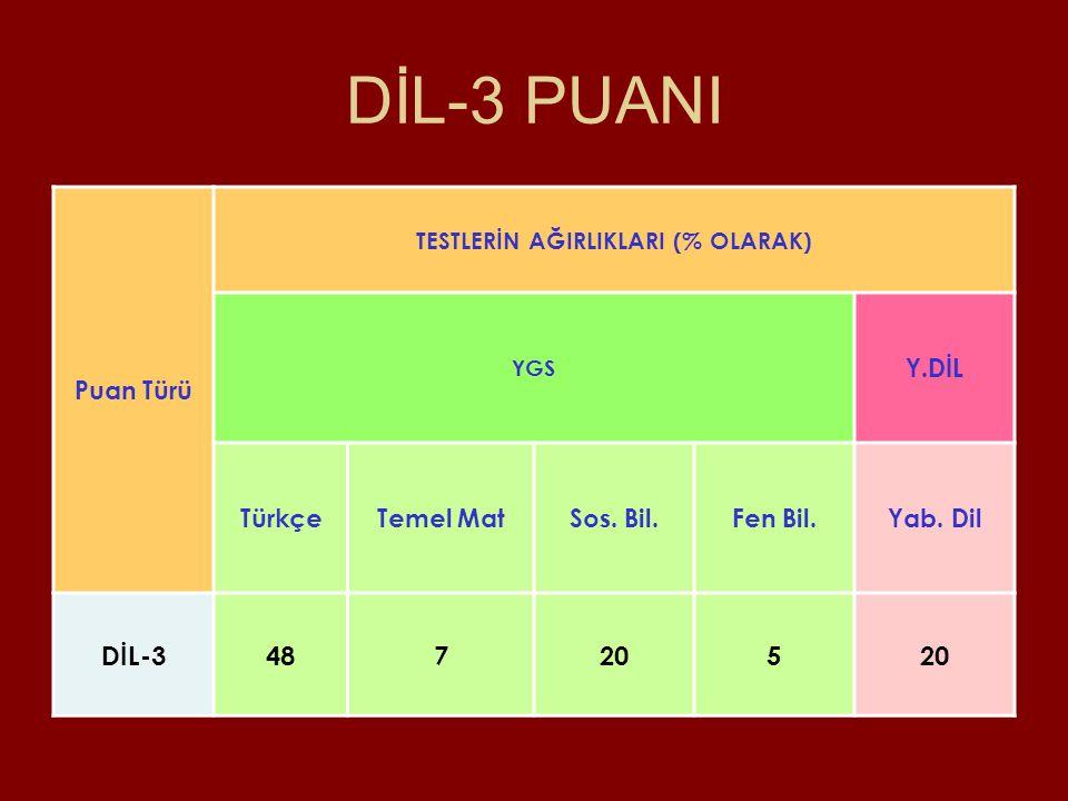 DİL-3 PUANI DİL-3 48 7 20 5 Puan Türü Y.DİL Türkçe Temel Mat Sos. Bil.