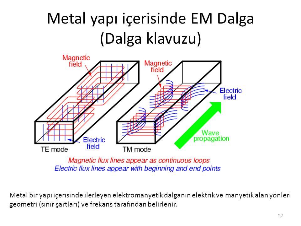 Metal yapı içerisinde EM Dalga (Dalga klavuzu)