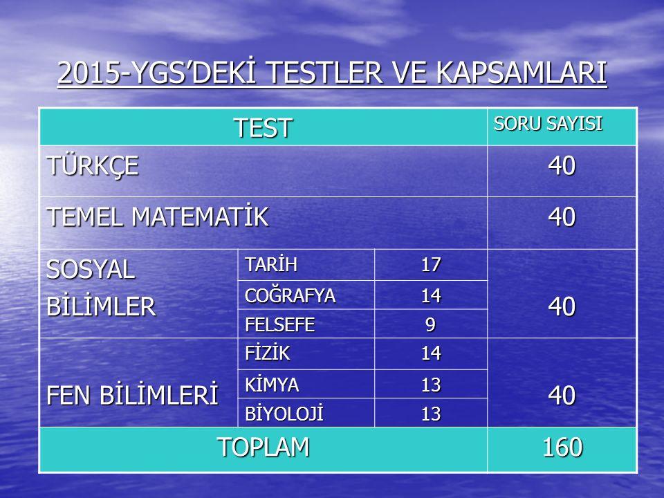 2015-YGS'DEKİ TESTLER VE KAPSAMLARI