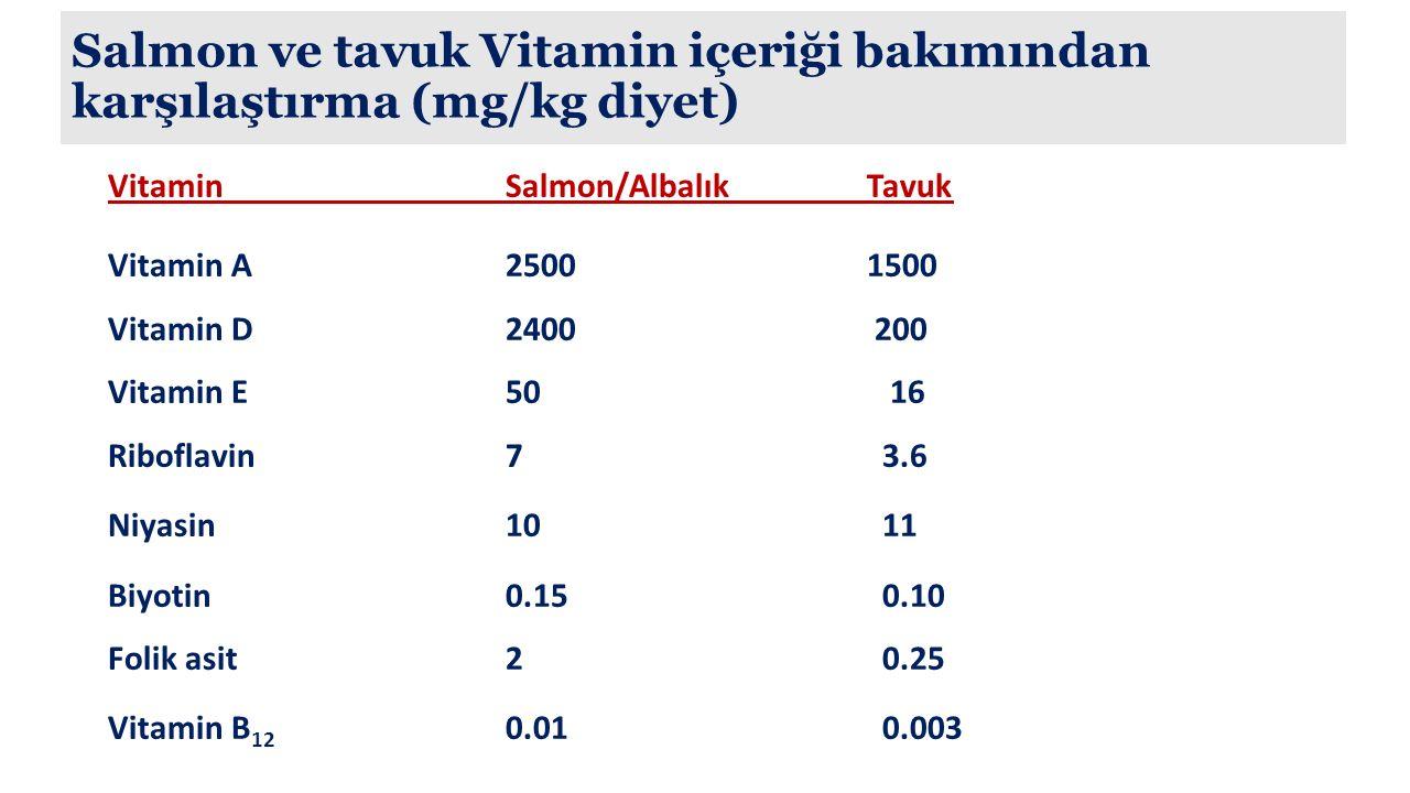 Salmon ve tavuk Vitamin içeriği bakımından karşılaştırma (mg/kg diyet)