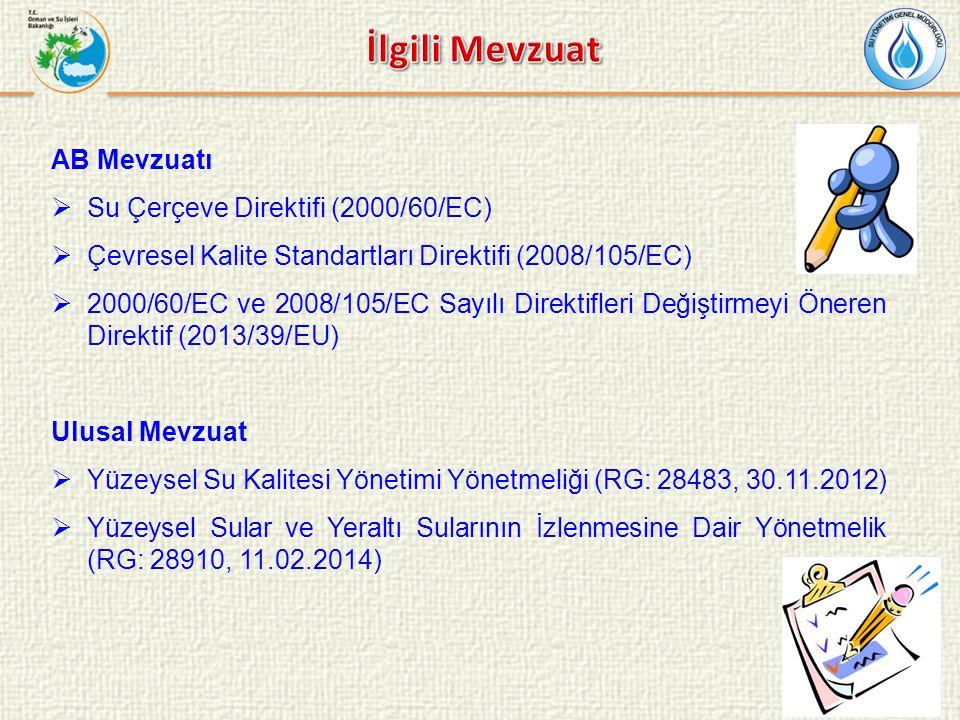 İlgili Mevzuat AB Mevzuatı Su Çerçeve Direktifi (2000/60/EC)
