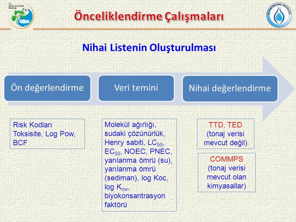Önceliklendirme Çalışmaları Nihai Listenin Oluşturulması