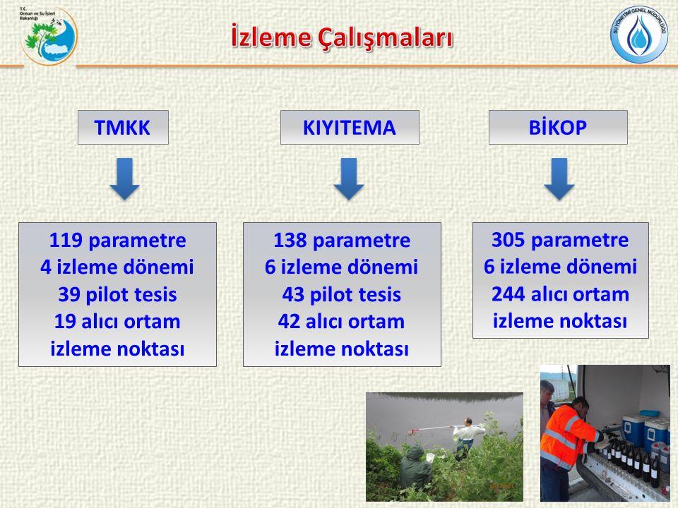 İzleme Çalışmaları TMKK KIYITEMA BİKOP 119 parametre 4 izleme dönemi