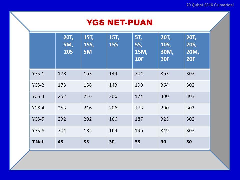 YGS NET-PUAN 20T, 5M, 20S 15T, 15S, 5M 15S 5T, 5S, 15M, 10F 20T, 10S,
