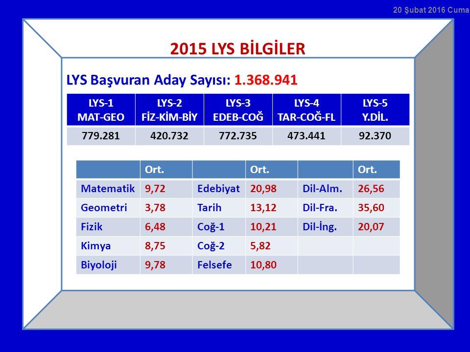 2015 LYS BİLGİLER LYS Başvuran Aday Sayısı: 1.368.941 LYS-1 MAT-GEO