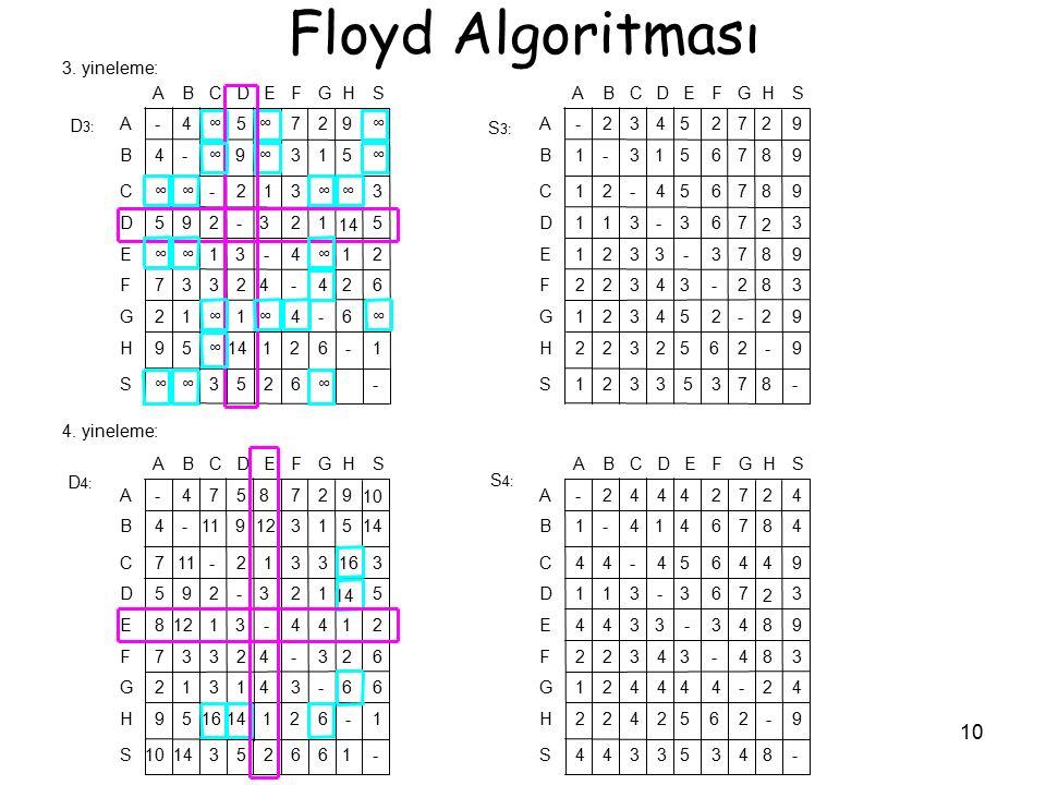 Floyd Algoritması S H G F E D C B A - 8 7 3 5 2 1 9 6 4 ∞ 14