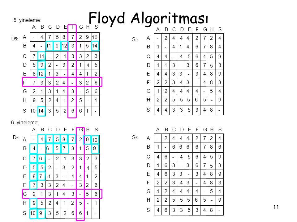 Floyd Algoritması 5. yineleme: D5: S5: 6. yineleme: D6: S6: S H G F E