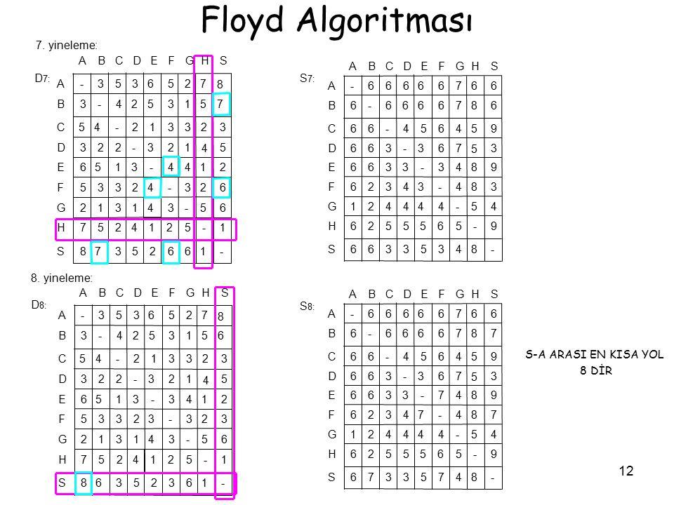 Floyd Algoritması 7. yineleme: D7: S7: 8. yineleme: D8: S8: 7 8 - 1 6