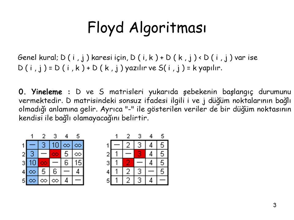 Floyd Algoritması Genel kural; D ( i , j ) karesi için, D ( i, k ) + D ( k , j ) < D ( i , j ) var ise.