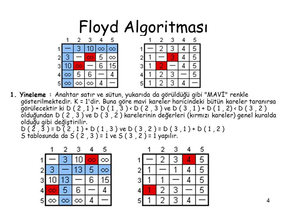 Floyd Algoritması