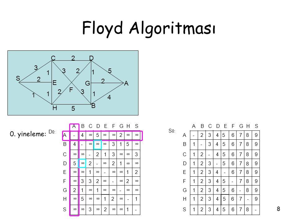 Floyd Algoritması S C D A B H F E G 3 2 1 5 4 0. yineleme: S H G F E D