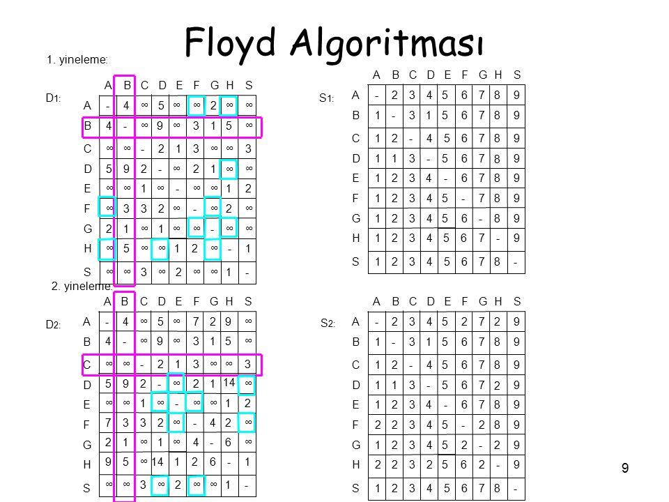 Floyd Algoritması S H G F E D C B A - 1 ∞ 2 3 5 9 4 8 7 6 1. yineleme: