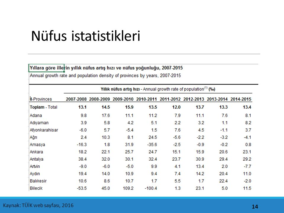 Nüfus istatistikleri Kaynak: TÜİK web sayfası, 2016
