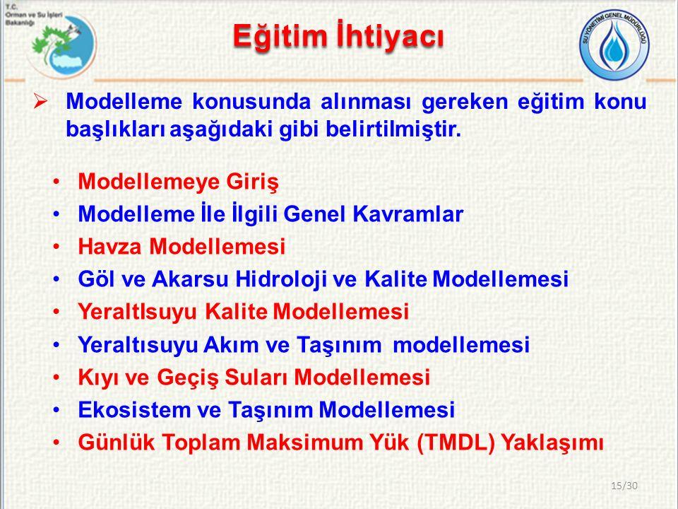 Eğitim İhtiyacı Modelleme konusunda alınması gereken eğitim konu başlıkları aşağıdaki gibi belirtilmiştir.