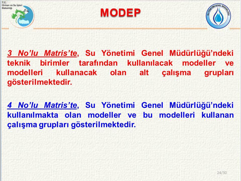 MODEP